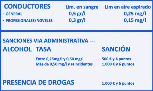 CUADRO SANCIONES ALCOHOL-DROGAS copia