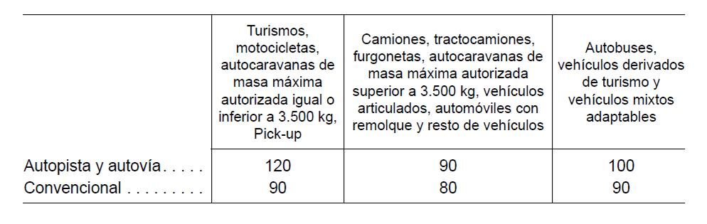 Cuadro velocidad- RD 2018